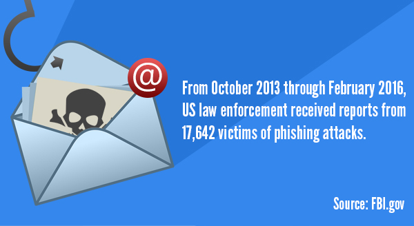 IT-Pro Support | IT Support Denbighshire | Phishing email icon